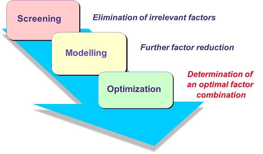 Design of Experiments (DoE) sequential approach - AICOS ...